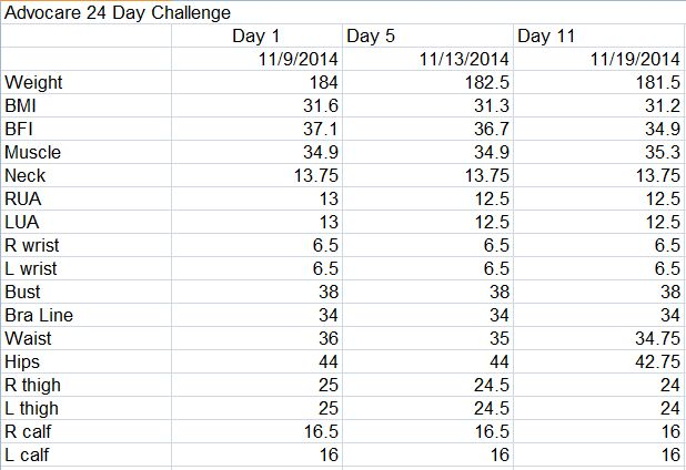Advocare 24 Day Challenge Day 11 Measurements