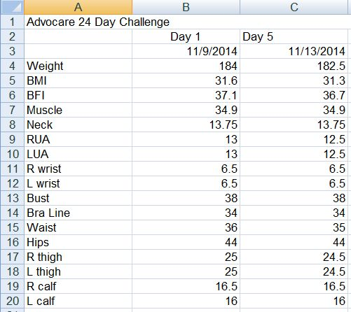 Advocare 24 Day Challenge Day 5 Measurements