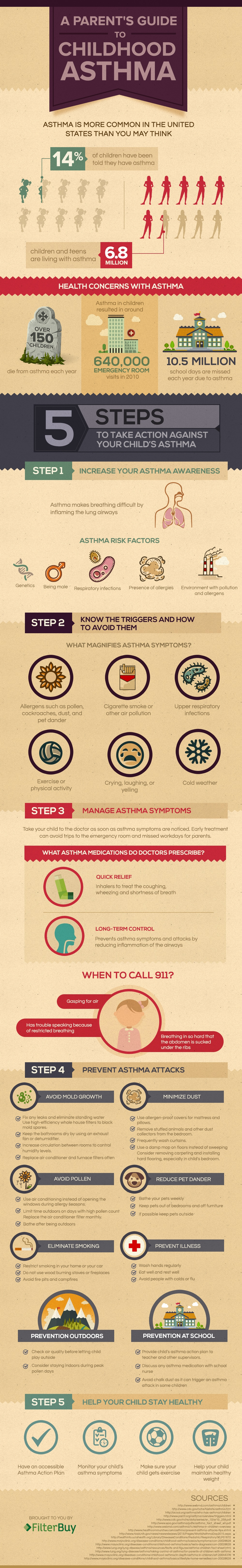 A parents guide to childhood asthma @thatbaldchick